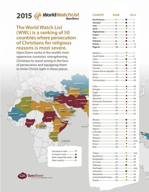 World Watch List 2015
