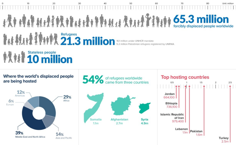 UNHCR graphic